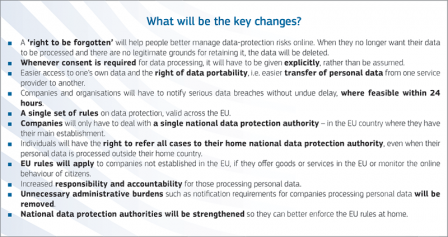 What will be the key changes? Courtesy http://ec.europa.eu/justice/data-protection/