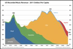 US Recorded Music Revenue - Source : businessinsider.com