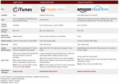 paidcontent-comparing-music-services-apple-vs-google-vs-amazon.png