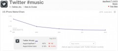 Twitter music - Market Share and App Store Statistics - Image courtesy http://allthingsd.com/20131019/twitter-likely-to-kill-its-music-app/